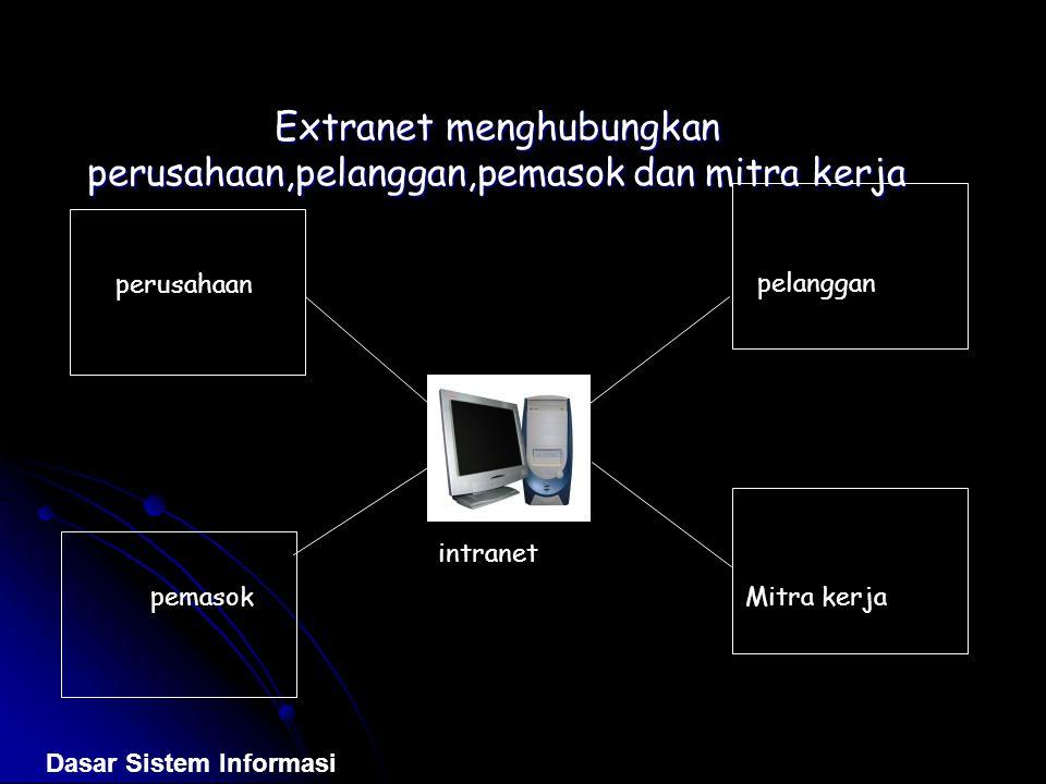 Extranet menghubungkan perusahaan,pelanggan,pemasok dan mitra kerja intranet perusahaan pemasok pelanggan Mitra kerja Dasar Sistem Informasi