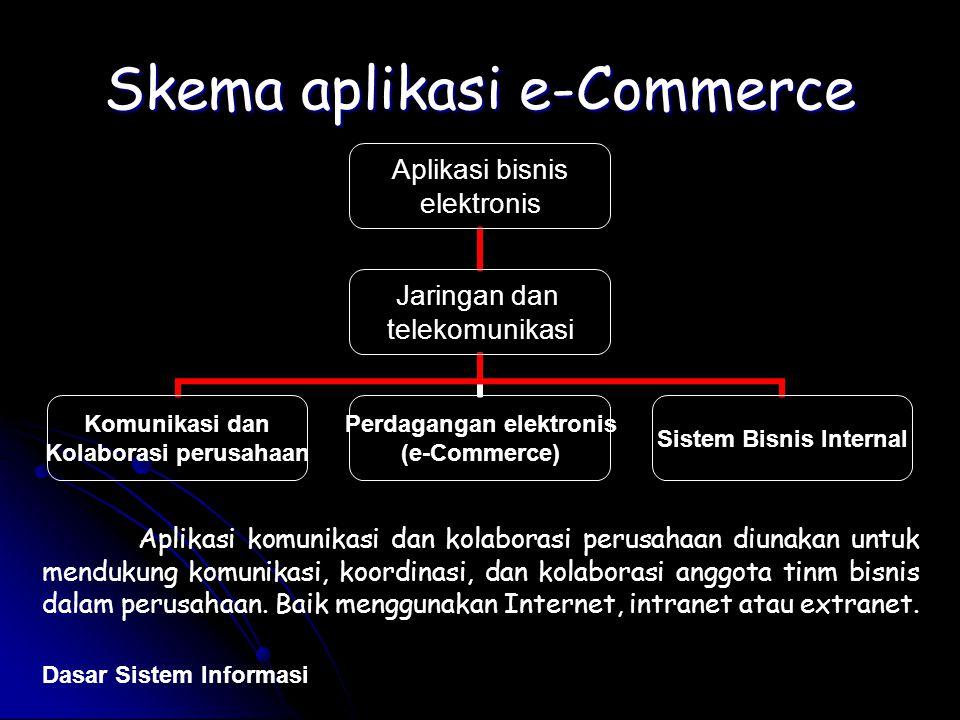 Skema aplikasi e-Commerce Aplikasi bisnis elektronis Jaringan dan telekomunikasi Komunikasi dan Kolaborasi perusahaan Perdagangan elektronis (e-Commer