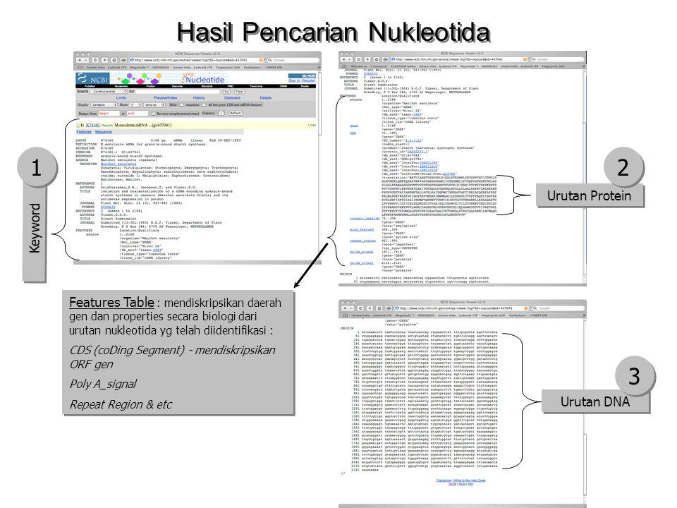 Hasil Pencarian Nukleotida Urutan Protein Urutan DNA Features Table : mendiskripsikan daerah gen dan properties secara biologi dari urutan nukleotida