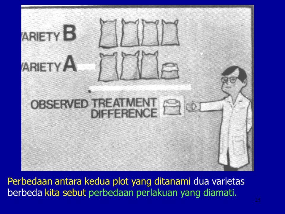 25 Perbedaan antara kedua plot yang ditanami dua varietas berbeda kita sebut perbedaan perlakuan yang diamati.