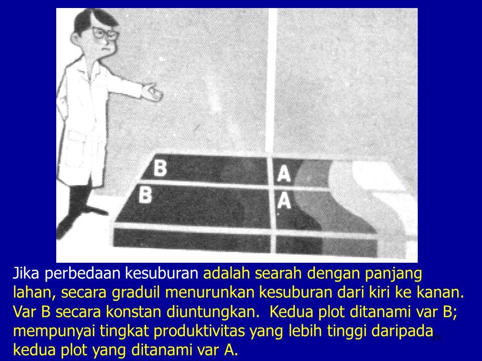 39 Jika perbedaan kesuburan adalah searah dengan panjang lahan, secara graduil menurunkan kesuburan dari kiri ke kanan. Var B secara konstan diuntungk