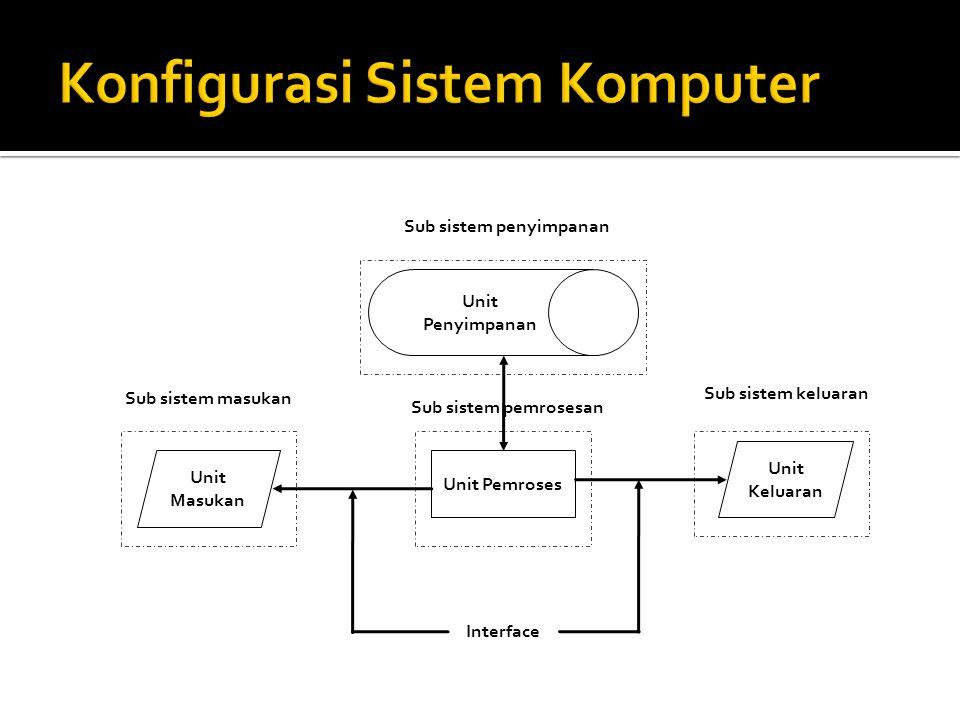 Sub sistem pemrosesan Unit Masukan Unit Penyimpanan Unit Keluaran Unit Pemroses Interface Sub sistem keluaran Sub sistem masukan Sub sistem penyimpana