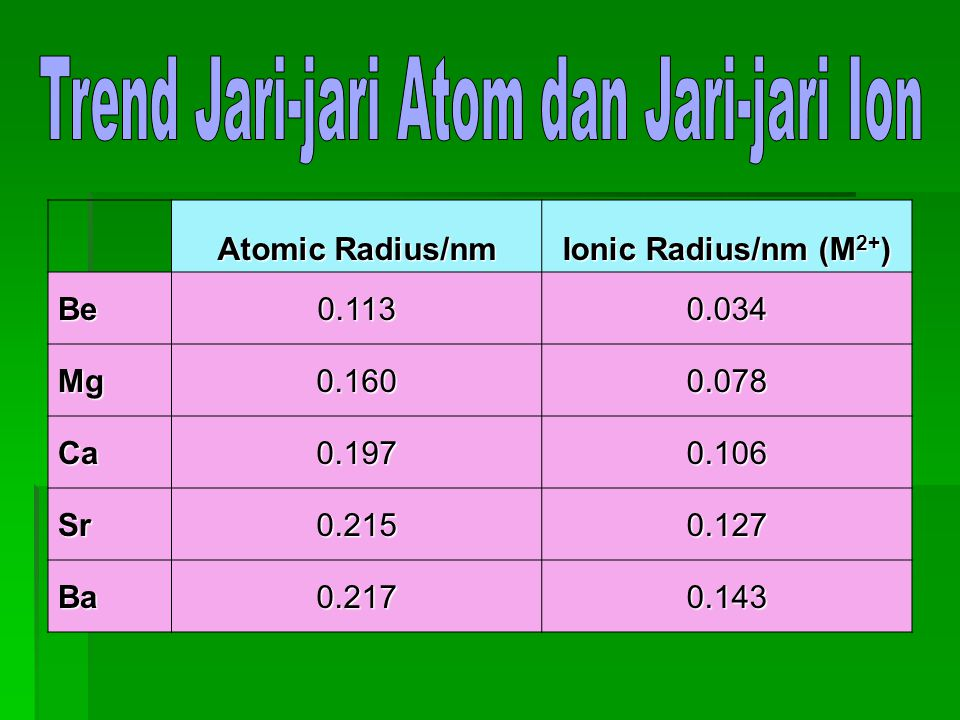 Atomic Radius/nm Ionic Radius/nm (M 2+ ) Be0.1130.034 Mg0.1600.078 Ca0.1970.106 Sr0.2150.127 Ba0.2170.143