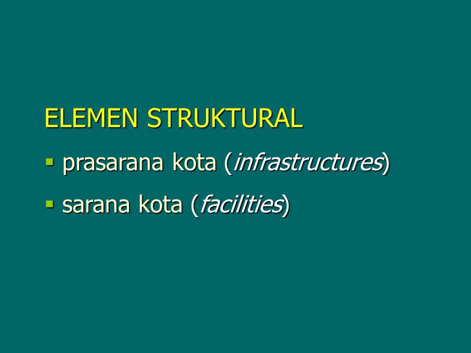  prasarana kota (infrastructures)  sarana kota (facilities)
