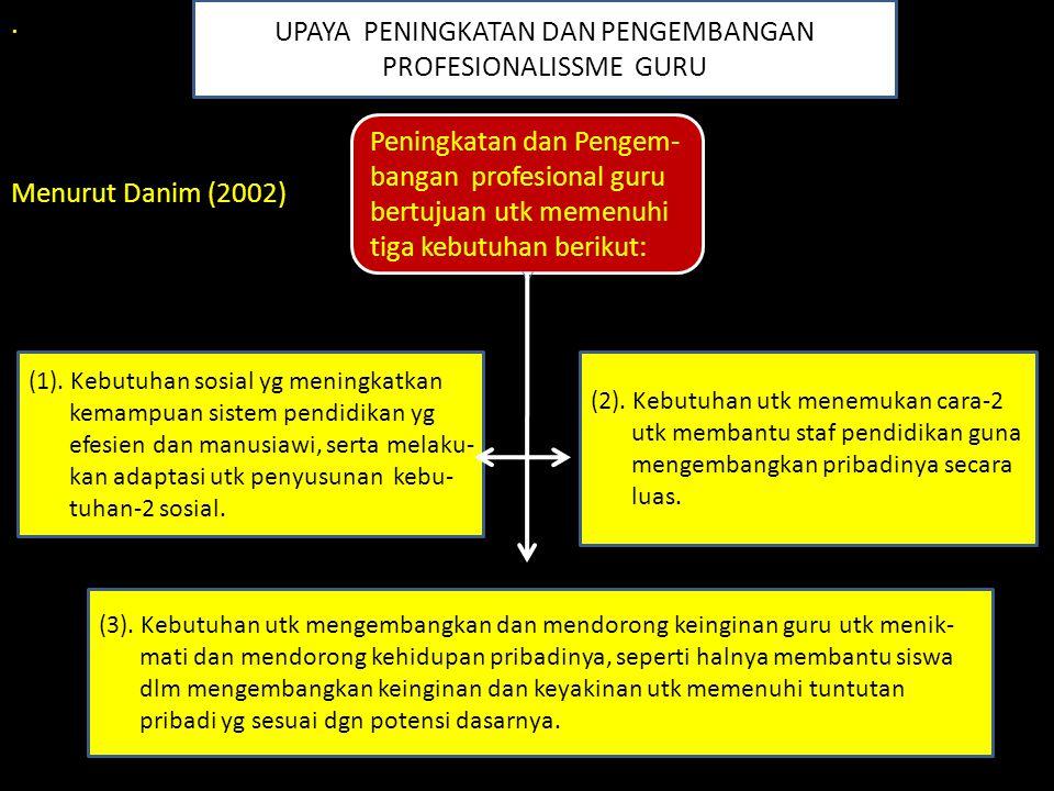 . Menurut Danim (2002) UPAYA PENINGKATAN DAN PENGEMBANGAN PROFESIONALISSME GURU Peningkatan dan Pengem- bangan profesional guru bertujuan utk memenuhi