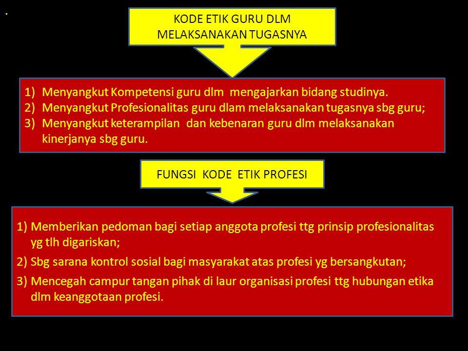 . FUNGSI KODE ETIK PROFESI 1)Memberikan pedoman bagi setiap anggota profesi ttg prinsip profesionalitas yg tlh digariskan; 2)Sbg sarana kontrol sosial