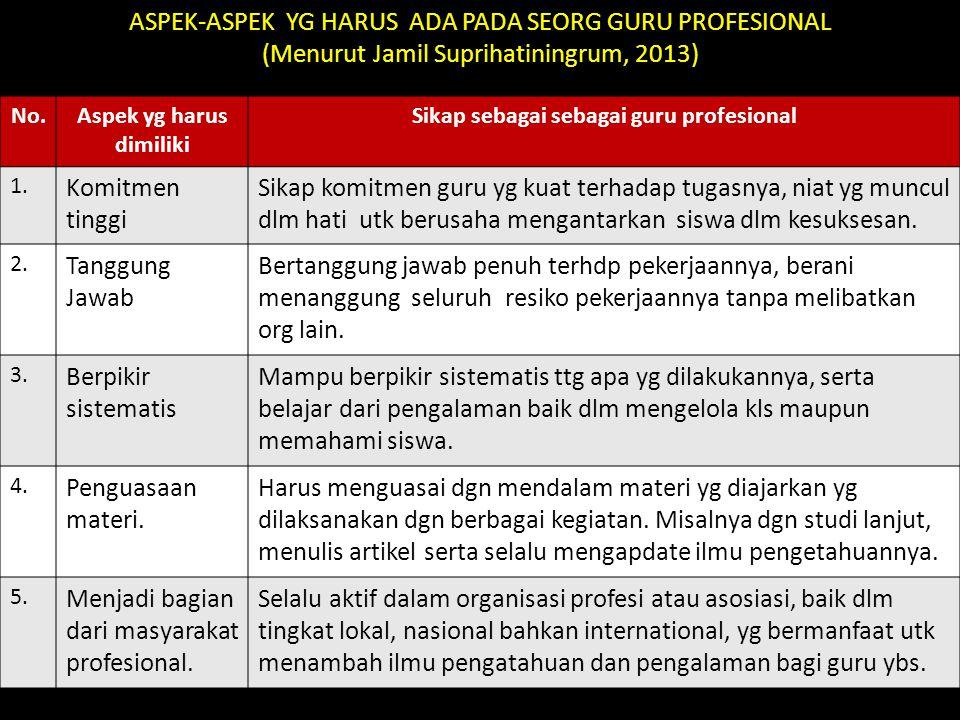 ASPEK-ASPEK YG HARUS ADA PADA SEORG GURU PROFESIONAL (Menurut Jamil Suprihatiningrum, 2013) No.Aspek yg harus dimiliki Sikap sebagai sebagai guru prof