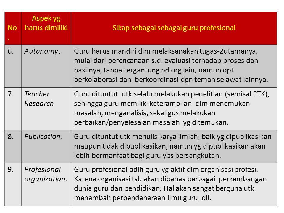 No. Aspek yg harus dimilikiSikap sebagai sebagai guru profesional 6.Autonomy.Guru harus mandiri dlm melaksanakan tugas-2utamanya, mulai dari perencana
