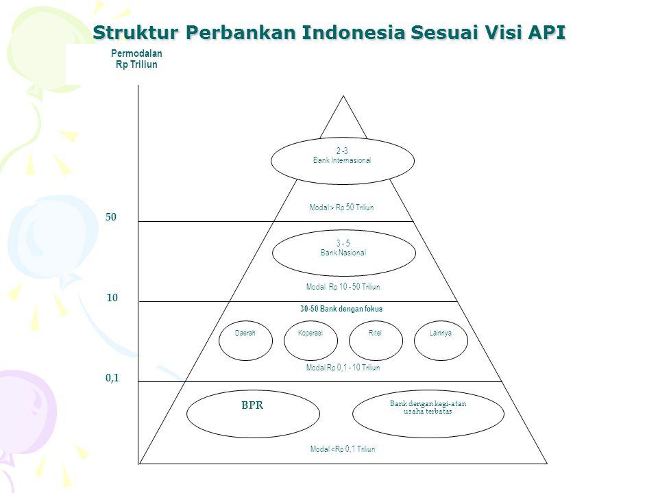 Struktur Perbankan Indonesia Sesuai Visi API 2 -3 Bank Internasional Modal > Rp 50 Triliun Modal Rp 10 - 50 Triliun Modal Rp 0,1 - 10 Triliun Modal <R