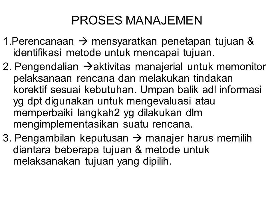 PROSES MANAJEMEN 1.Perencanaan  mensyaratkan penetapan tujuan & identifikasi metode untuk mencapai tujuan. 2. Pengendalian  aktivitas manajerial unt