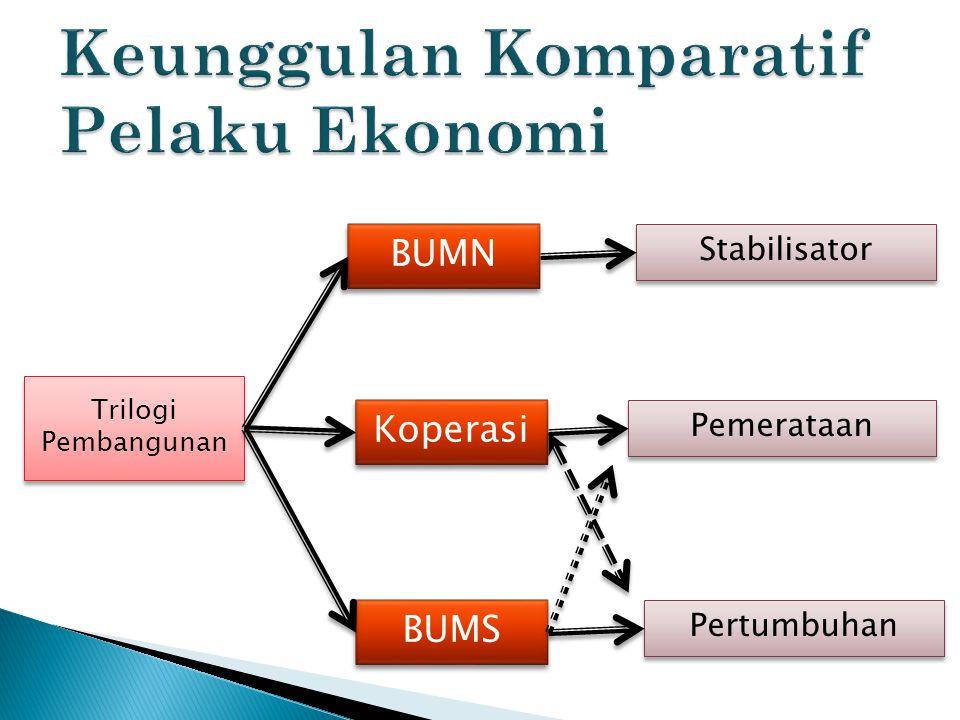 Trilogi Pembangunan Trilogi Pembangunan BUMN BUMN BUMS BUMS Koperasi Koperasi Stabilisator Pertumbuhan Pemerataan