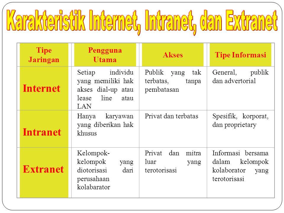 Tipe Jaringan Pengguna Utama AksesTipe Informasi Internet Setiap individu yang memiliki hak akses dial-up atau lease line atau LAN Publik yang tak ter