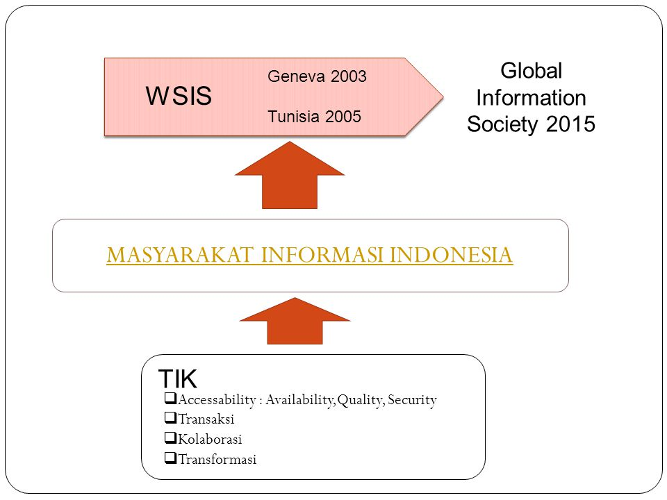 WSIS Geneva 2003 Tunisia 2005 Global Information Society 2015 MASYARAKAT INFORMASI INDONESIA TIK  Accessability : Availability,Quality, Security  Transaksi  Kolaborasi  Transformasi