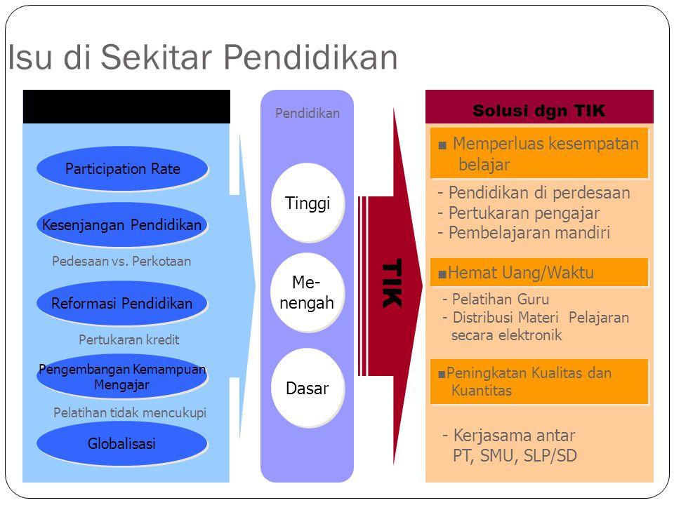 Solusi dgn TIK - Pelatihan Guru - Distribusi Materi Pelajaran secara elektronik Isu Pertukaran kredit Pedesaan vs. Perkotaan Pelatihan tidak mencukupi