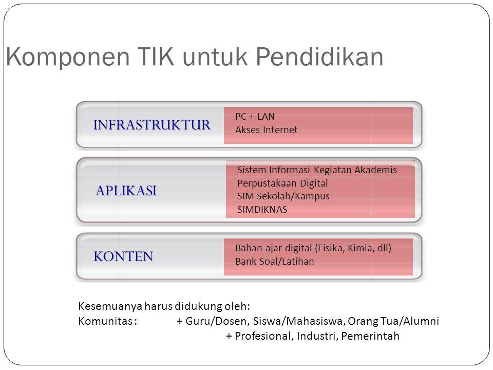 Komponen TIK untuk Pendidikan APLIKASI Sistem Informasi Kegiatan Akademis Perpustakaan Digital SIM Sekolah/Kampus SIMDIKNAS INFRASTRUKTUR PC + LAN Aks