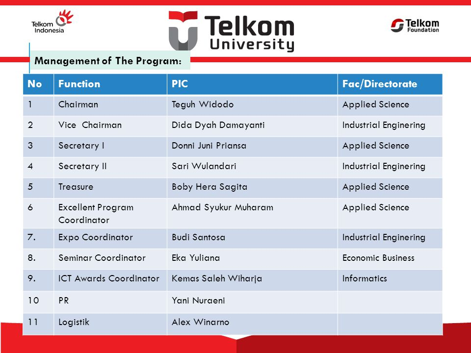 Management of The Program: NoFunctionPICFac/Directorate 1ChairmanTeguh WidodoApplied Science 2Vice ChairmanDida Dyah DamayantiIndustrial Enginering 3Secretary IDonni Juni PriansaApplied Science 4Secretary IISari WulandariIndustrial Enginering 5TreasureBoby Hera SagitaApplied Science 6Excellent Program Coordinator Ahmad Syukur MuharamApplied Science 7.Expo CoordinatorBudi SantosaIndustrial Enginering 8.Seminar CoordinatorEka YulianaEconomic Business 9.ICT Awards CoordinatorKemas Saleh WiharjaInformatics 10PRYani Nuraeni 11LogistikAlex Winarno
