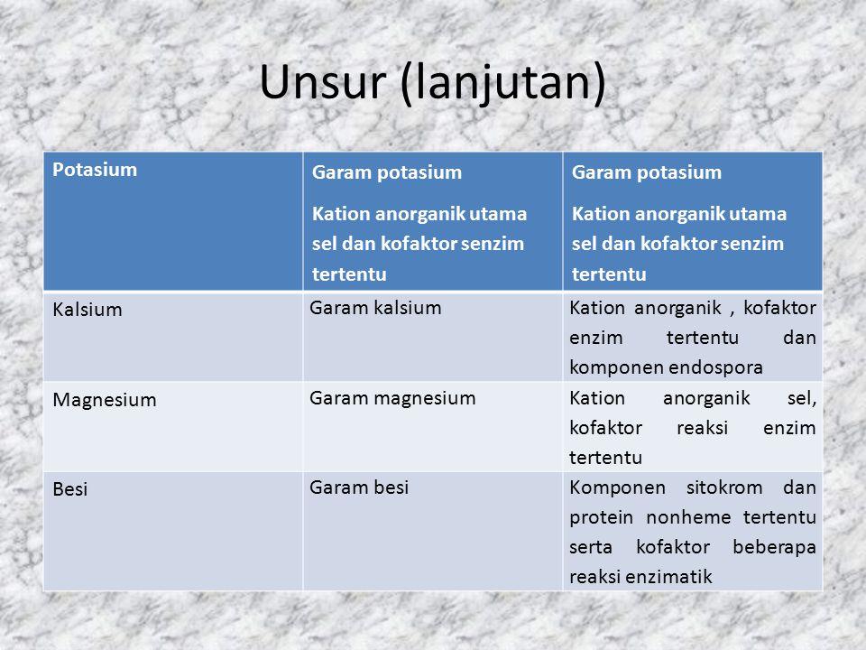 Unsur (lanjutan) Potasium Garam potasium Kation anorganik utama sel dan kofaktor senzim tertentu Garam potasium Kation anorganik utama sel dan kofakto