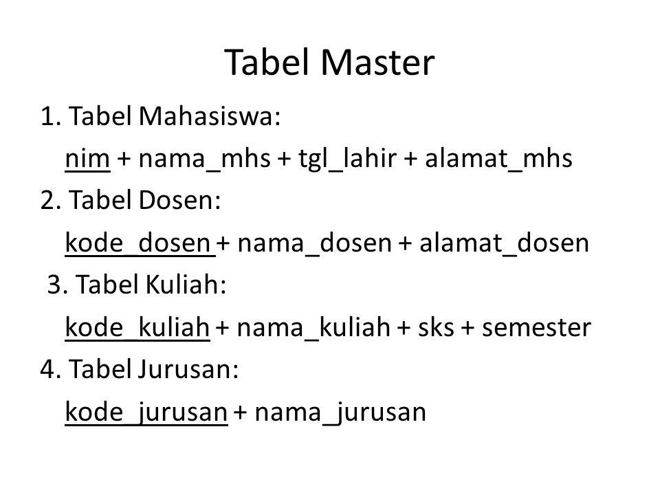 Tabel Master 1. Tabel Mahasiswa: nim + nama_mhs + tgl_lahir + alamat_mhs 2.