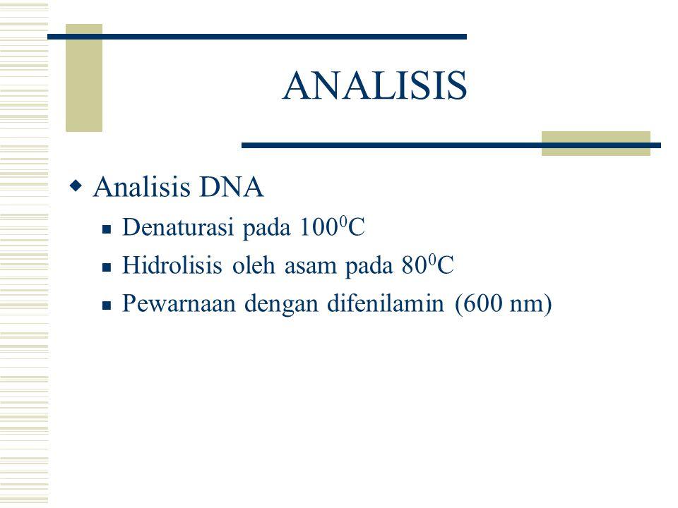 ANALISIS  Analisis DNA Denaturasi pada 100 0 C Hidrolisis oleh asam pada 80 0 C Pewarnaan dengan difenilamin (600 nm)
