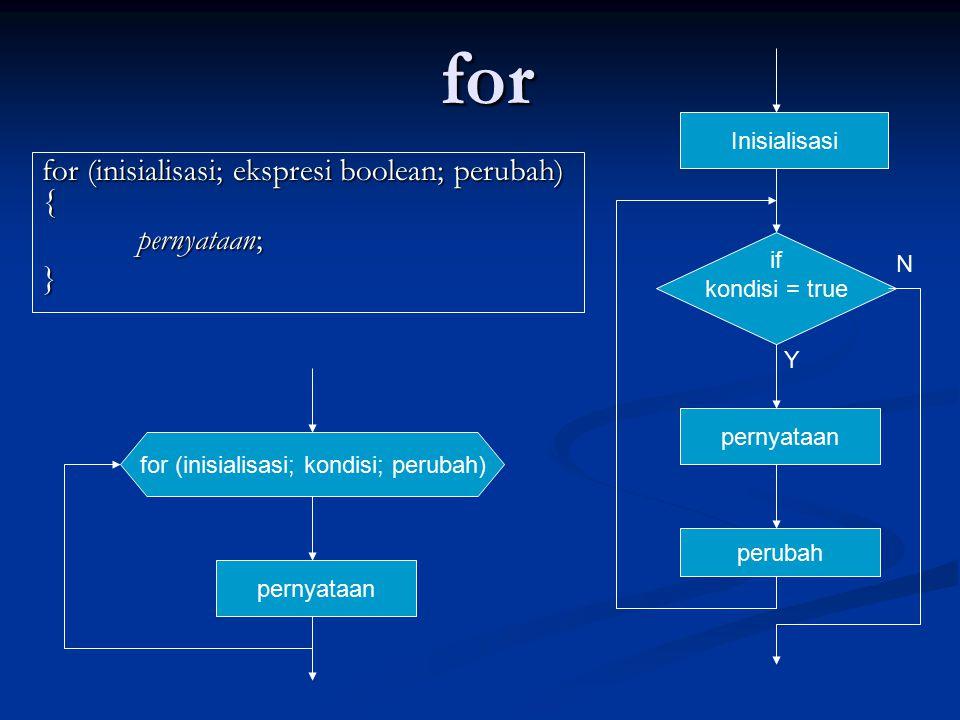 for for (inisialisasi; ekspresi boolean; perubah) { pernyataan; } Inisialisasi if kondisi = true pernyataan perubah Y N for (inisialisasi; kondisi; pe