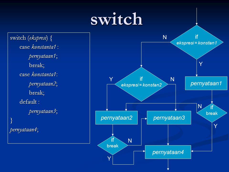 switch switch (ekspresi) { case konstanta1 : case konstanta1 : pernyataan1; pernyataan1; break; break; case konstanta1: case konstanta1: pernyataan2; pernyataan2; break; break; default : default : pernyataan3; pernyataan3;} pernyataan4; if ekspresi = konstan2 pernyataan3 pernyataan4 YN pernyataan2 if ekspresi = konstan1 N pernyataan1 Y if break if break Y N Y N