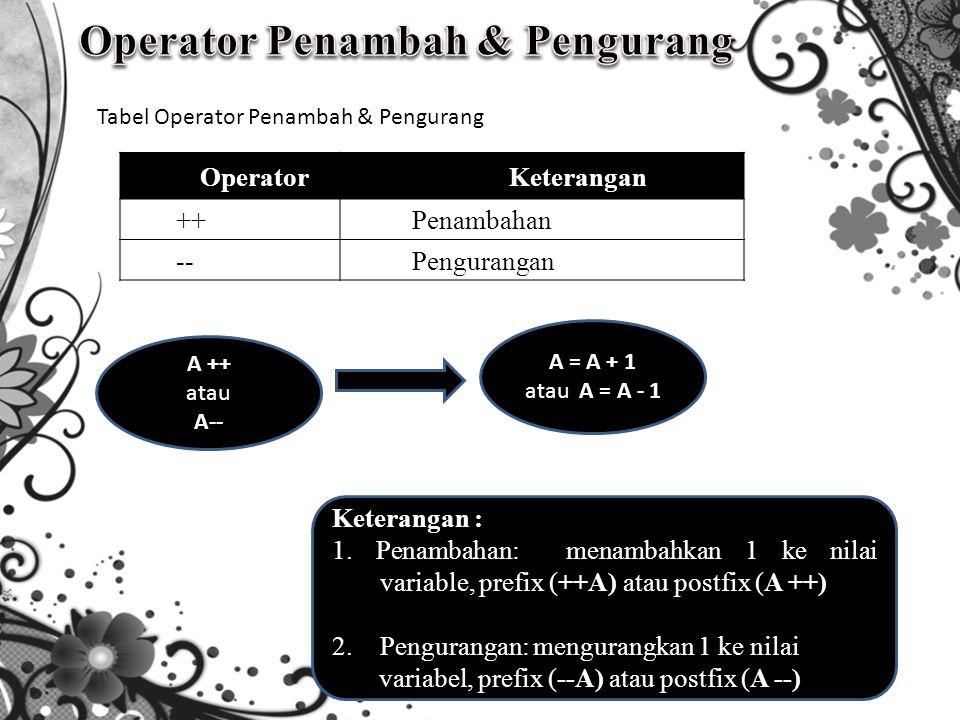 OperatorKeterangan ++Penambahan --Pengurangan Tabel Operator Penambah & Pengurang A = A + 1 atau A = A - 1 A ++ atau A-- Keterangan : 1.