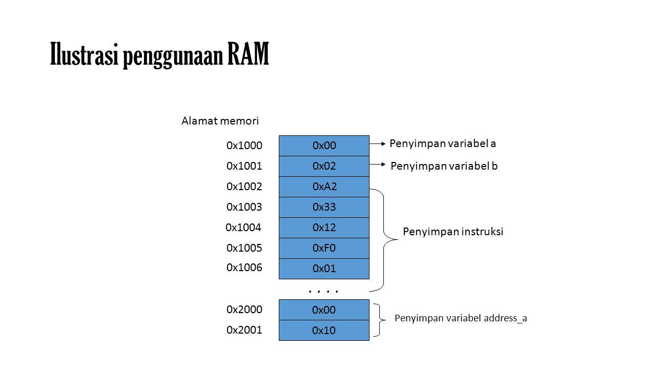 Ilustrasi penggunaan RAM 0x1000 0x1002 0x1003 0x1004 0x1005 0x1006 0x1001..