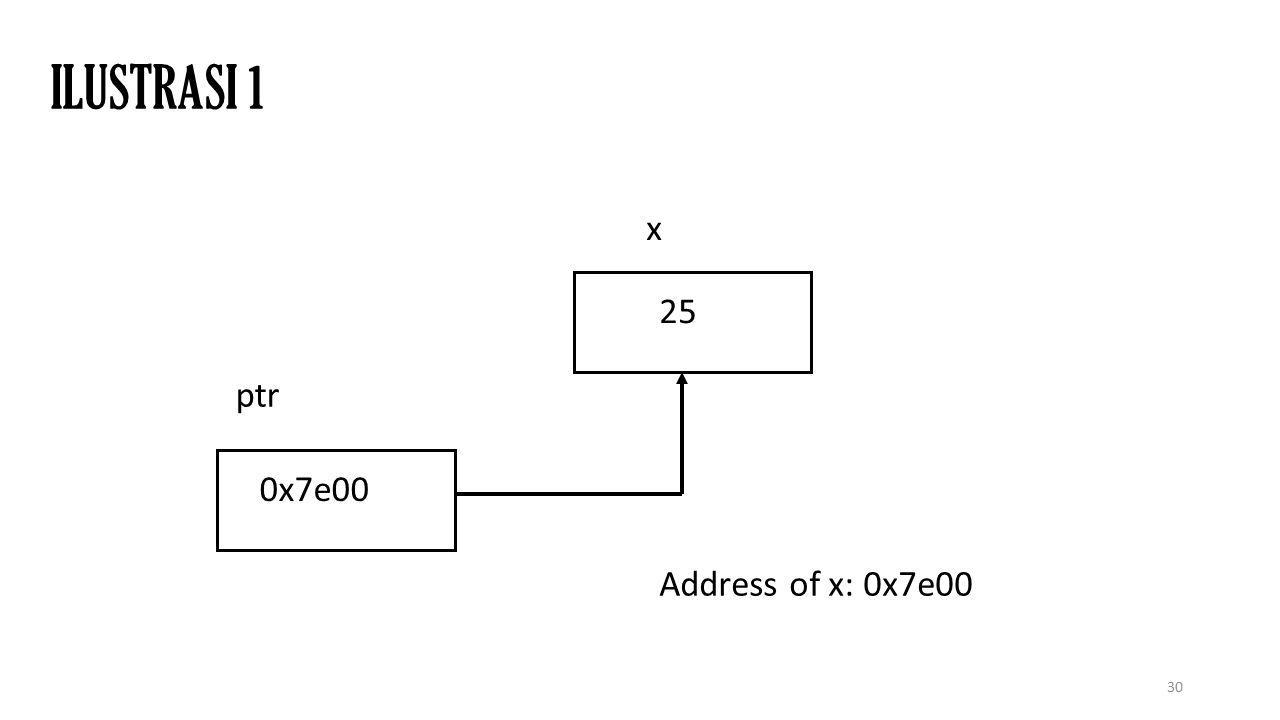 30 ILUSTRASI 1 0x7e00 25 ptr x Address of x: 0x7e00