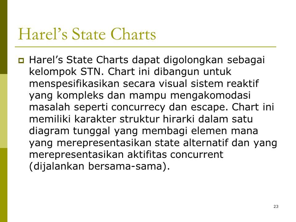 Harel's State Charts  Harel's State Charts dapat digolongkan sebagai kelompok STN. Chart ini dibangun untuk menspesifikasikan secara visual sistem re