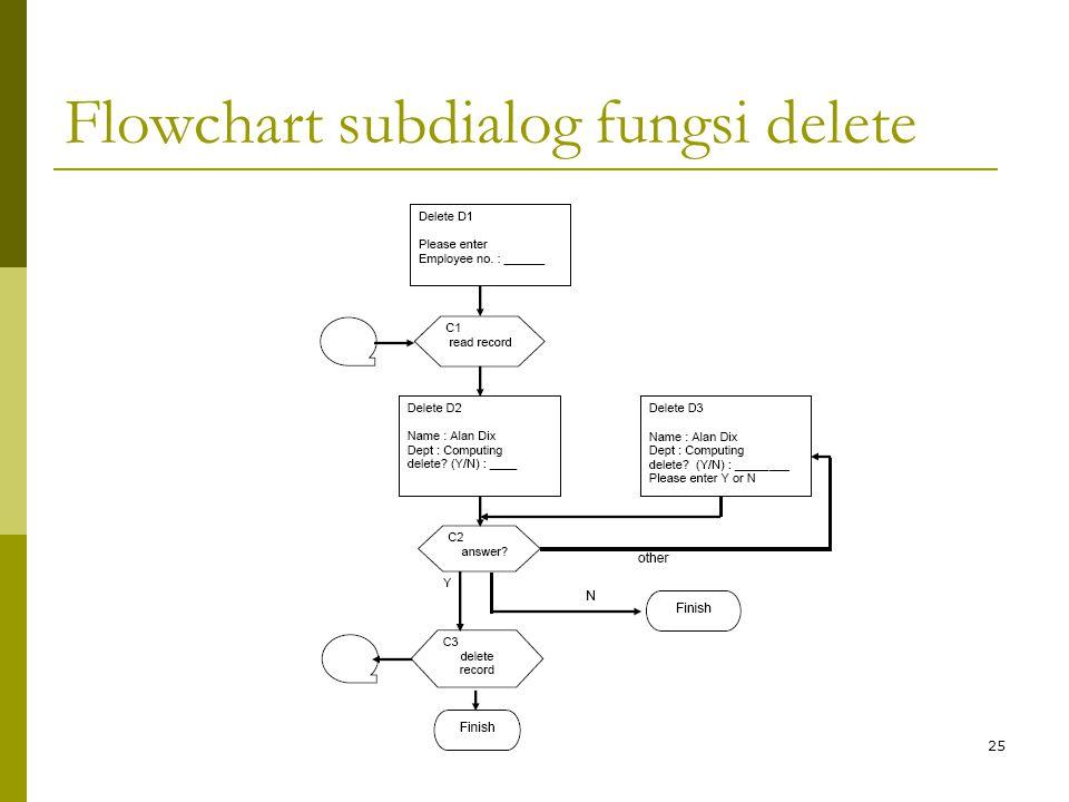 Flowchart subdialog fungsi delete 25