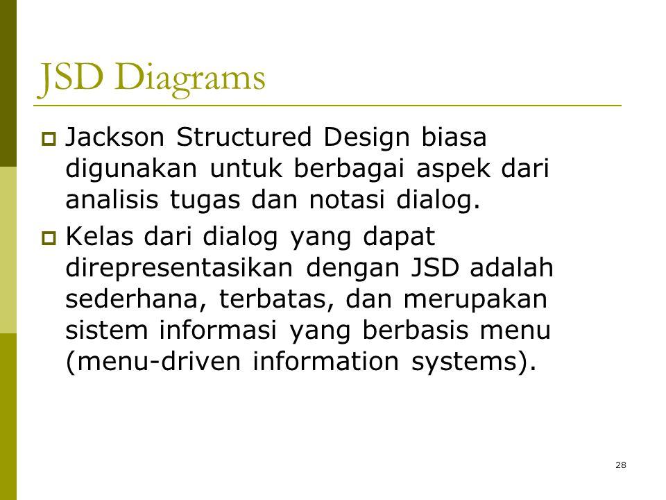 JSD Diagrams  Jackson Structured Design biasa digunakan untuk berbagai aspek dari analisis tugas dan notasi dialog.  Kelas dari dialog yang dapat di