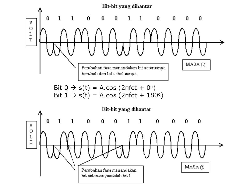 Bit 0  s(t) = A.cos (2πfct + 0 o ) Bit 1  s(t) = A.cos (2πfct + 180 o )
