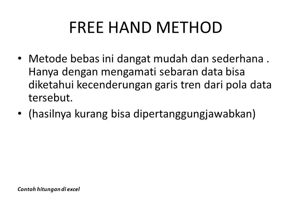 FREE HAND METHOD Metode bebas ini dangat mudah dan sederhana. Hanya dengan mengamati sebaran data bisa diketahui kecenderungan garis tren dari pola da