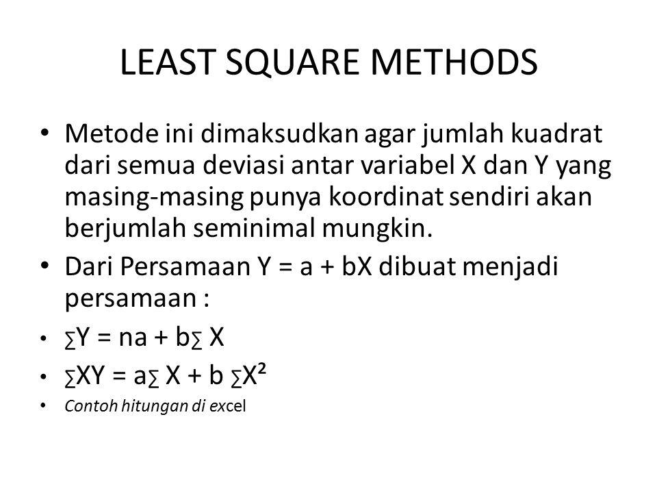 LEAST SQUARE METHODS Metode ini dimaksudkan agar jumlah kuadrat dari semua deviasi antar variabel X dan Y yang masing-masing punya koordinat sendiri a