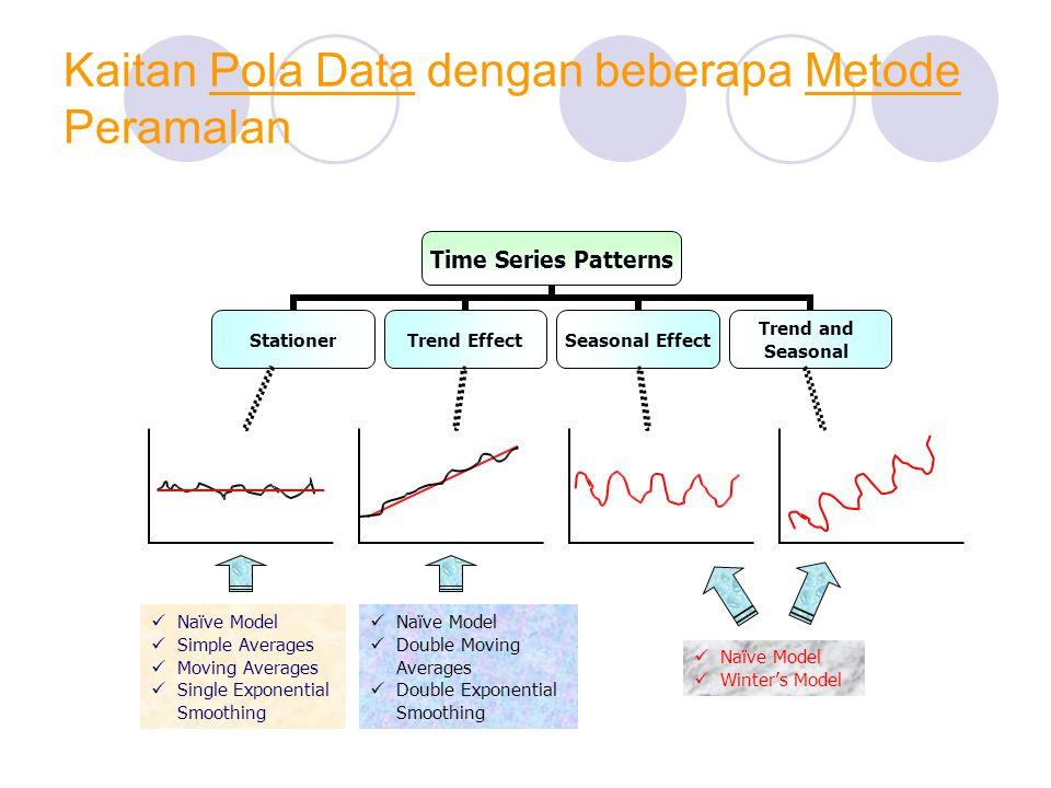 Metode Sederhana (Naïve Model)  model peramalan yang paling sederhana yang menganggap bahwa pengamatan pada periode waktu yang baru saja berlalu adalah alat peramalan yang terbaik untuk meramalkan keadaan di masa datang.