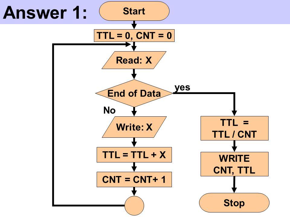 Answer 1: Start TTL = 0, CNT = 0 TTL = TTL / CNT WRITE CNT, TTL Stop CNT = CNT+ 1 End of Data Write: X yes No Read: X TTL = TTL + X