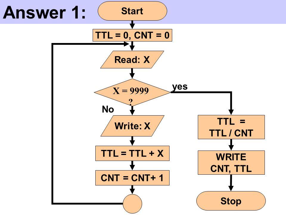 Answer 1: Start TTL = 0, CNT = 0 TTL = TTL / CNT WRITE CNT, TTL Stop CNT = CNT+ 1 Write: X yes No Read: X TTL = TTL + X X = 9999 ?