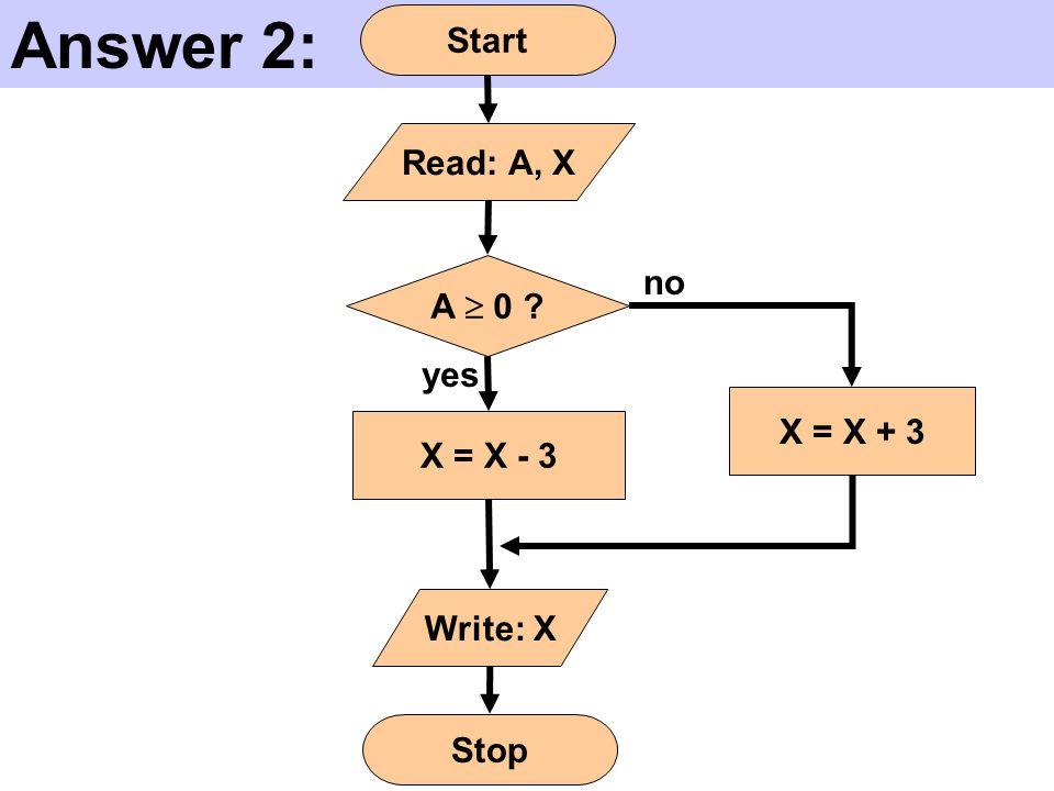 Answer 2: Start X = X + 3 A  0 ? Write: X yes no Read: A, X X = X - 3 Stop