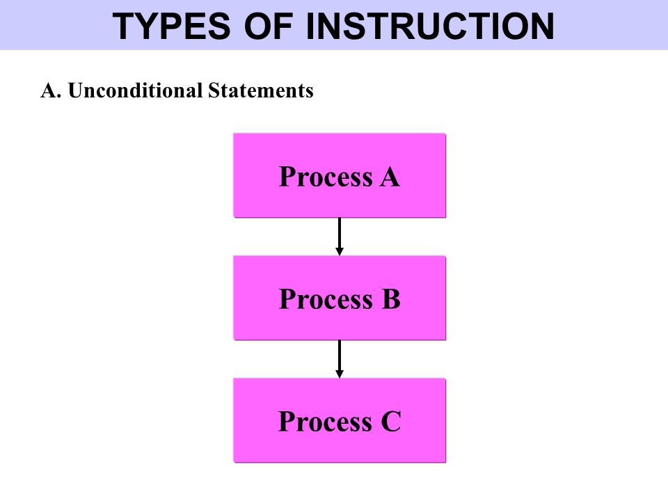 TYPES OF INSTRUCTION Process A Process B Process C A. Unconditional Statements