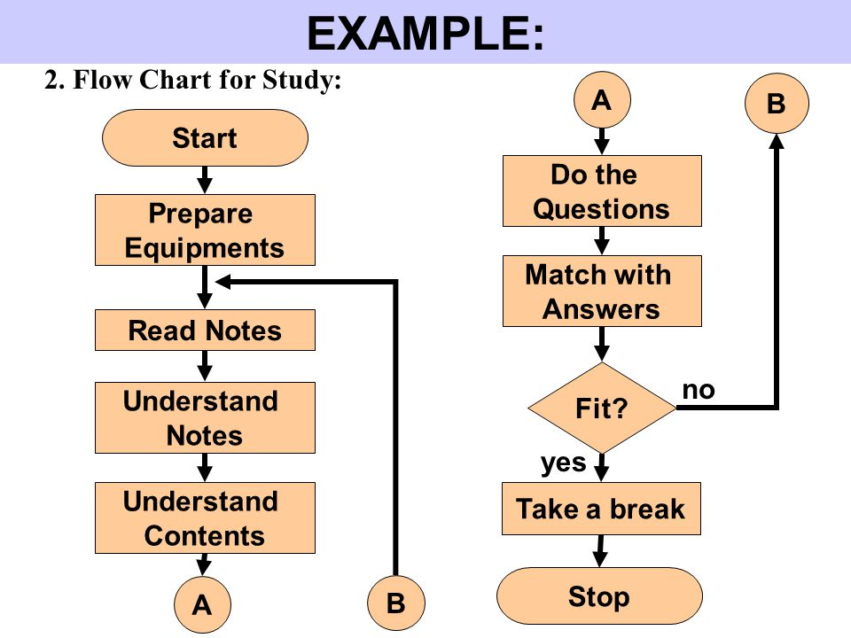 EXAMPLE: 2. Flow Chart for Study: Start Prepare Equipments Read Notes Understand Notes A Do the Questions Match with Answers Stop A Understand Content