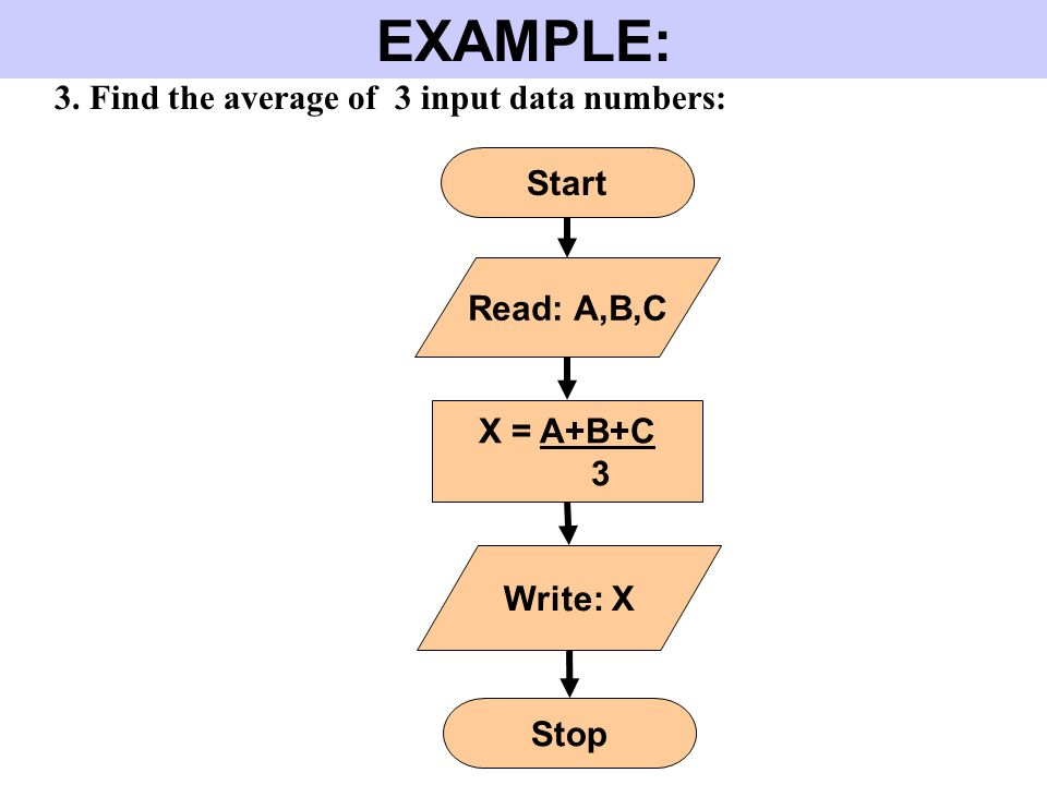 EXAMPLE: 3. Find the average of 3 input data numbers: Start X = A+B+C 3 Stop Read: A,B,C Write: X