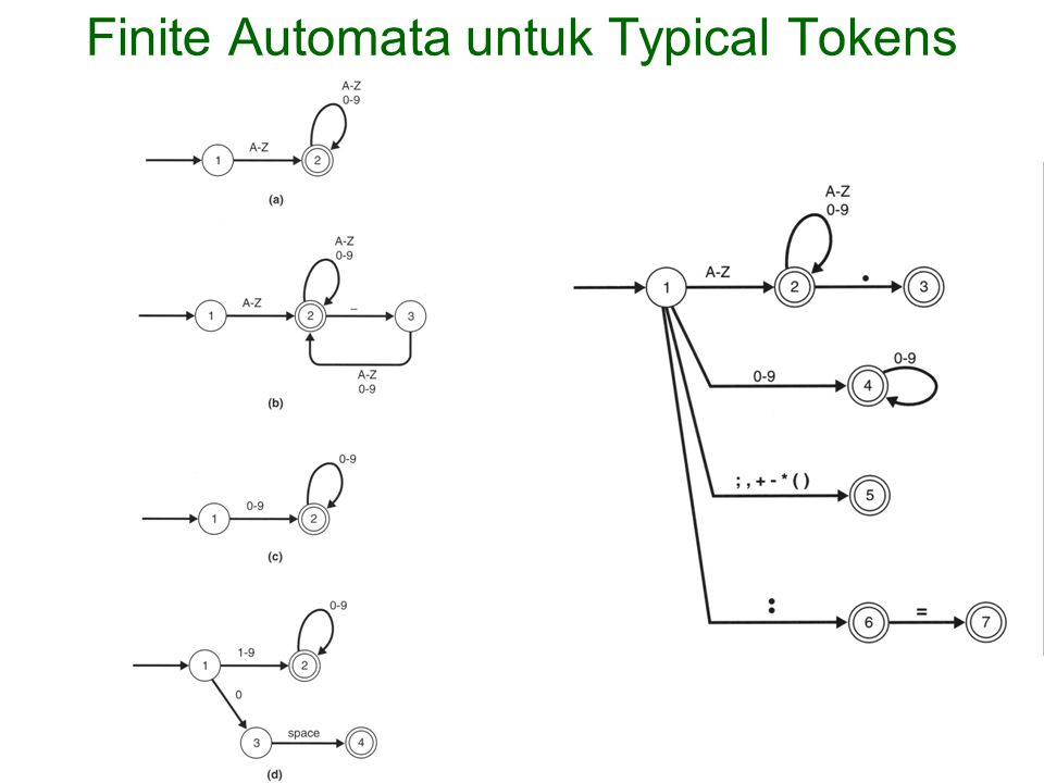 Finite Automata untuk Typical Tokens