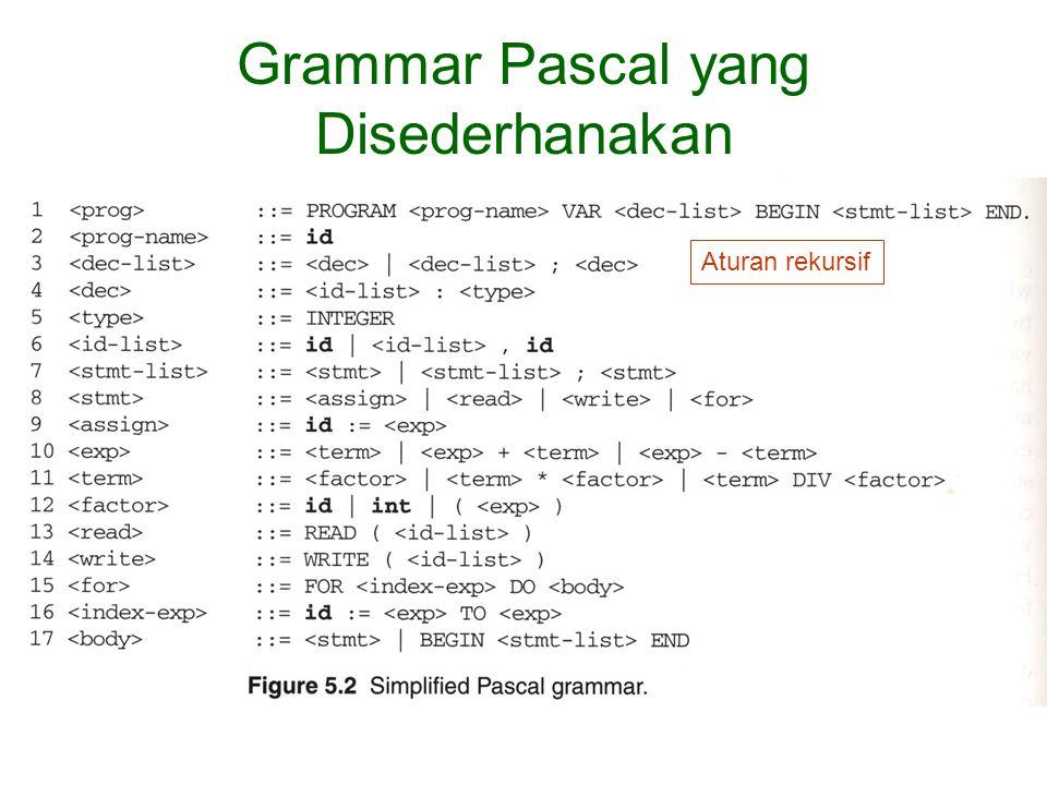 Parse Tree (Syntax Tree) READ(VALUE) VARIANCE:=SUMSQ DIV 100 – MEAN*MEAN Perkalian dan pembagian mendahului penambahan dan pengurangan