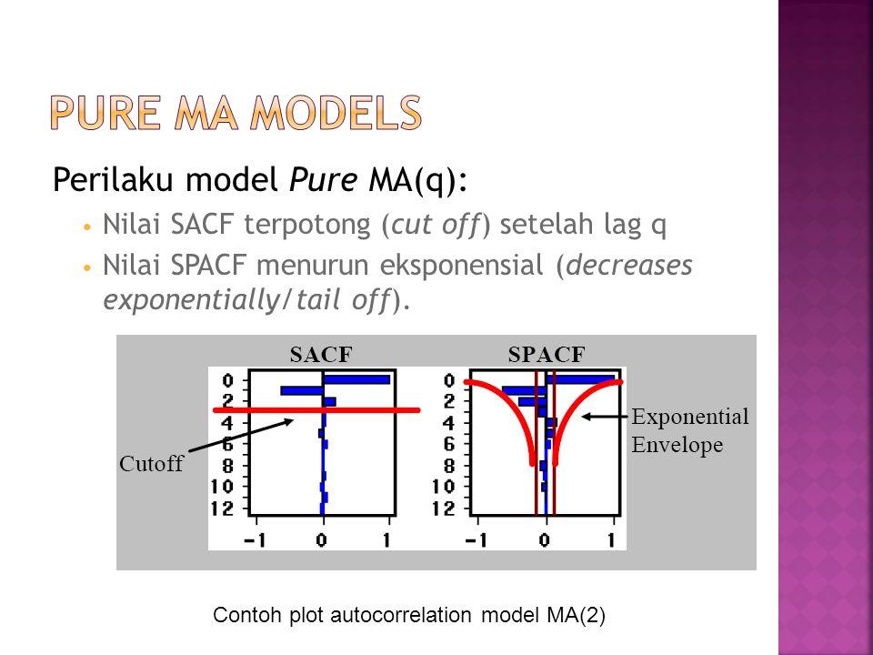 Perilaku model Pure MA(q): Nilai SACF terpotong (cut off) setelah lag q Nilai SPACF menurun eksponensial (decreases exponentially/tail off). Contoh pl