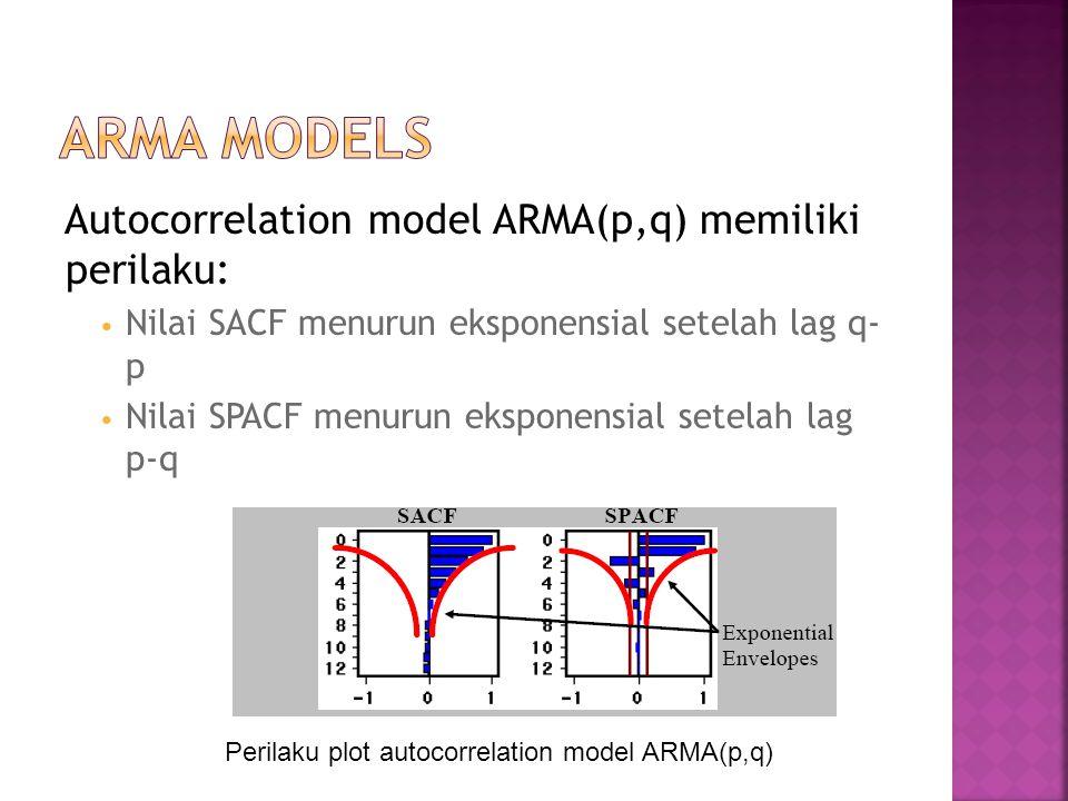 Autocorrelation model ARMA(p,q) memiliki perilaku: Nilai SACF menurun eksponensial setelah lag q- p Nilai SPACF menurun eksponensial setelah lag p-q P
