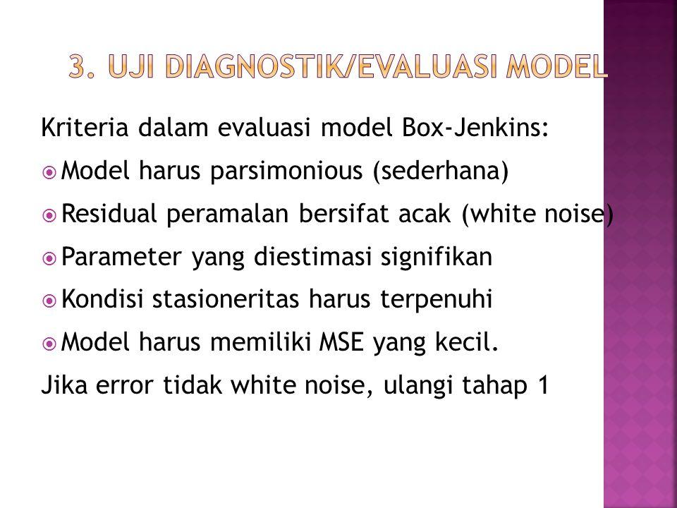 Kriteria dalam evaluasi model Box-Jenkins:  Model harus parsimonious (sederhana)  Residual peramalan bersifat acak (white noise)  Parameter yang di