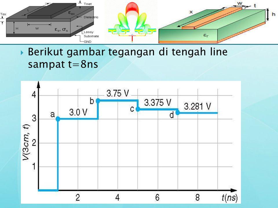  Berikut gambar tegangan di tengah line sampat t=8ns