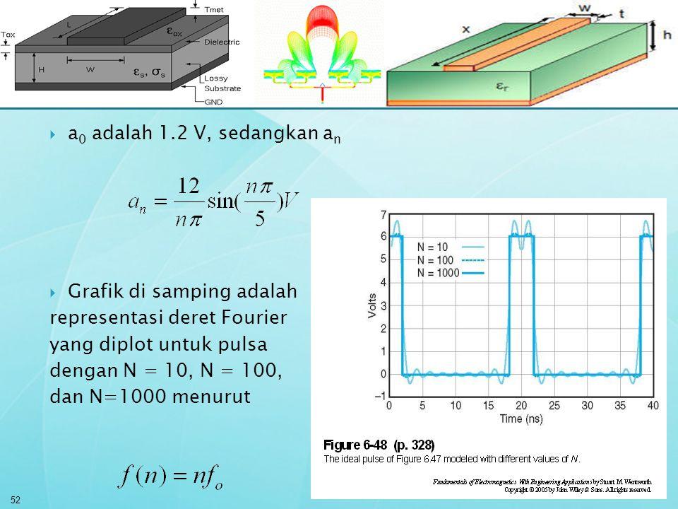  a 0 adalah 1.2 V, sedangkan a n  Grafik di samping adalah representasi deret Fourier yang diplot untuk pulsa dengan N = 10, N = 100, dan N=1000 men