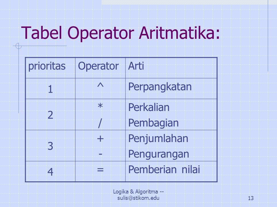 Logika & Algoritma -- sulis@stikom.edu13 Tabel Operator Aritmatika: prioritasOperatorArti 1 ^Perpangkatan 2 */*/ Perkalian Pembagian 3 +-+- Penjumlahan Pengurangan 4 =Pemberian nilai