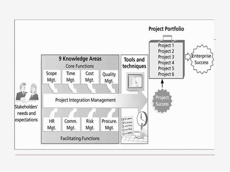 Grup Proses  Dalam Manajemen Proyek terdapat sejumlah proses yang saling berkaitan  Tiap-tiap proses tersebut membentuk suatu group proses  Dalam manajemen proyek terdapat 5 group proses yaitu : – Inisiasi Proyek - Kontrol Proyek – Perencanaan Proyek - Penutupan/akhir – Eksekusi Proyek